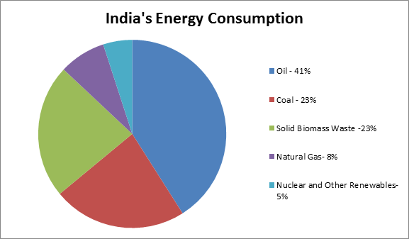 index_india_energy