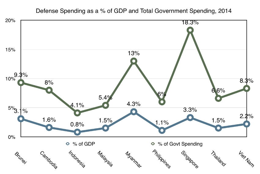 Southeast Asian countries defense spending as a percentage of GDP and defense spending as a percentage of overall government spending. Source: SIPRI dataset, graphic prepared by Zachary Abuza.