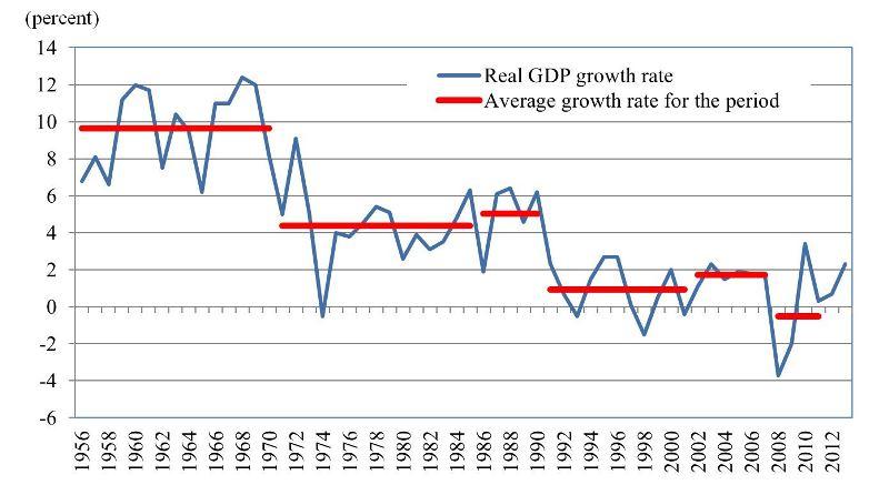 Japans economy in the postwar
